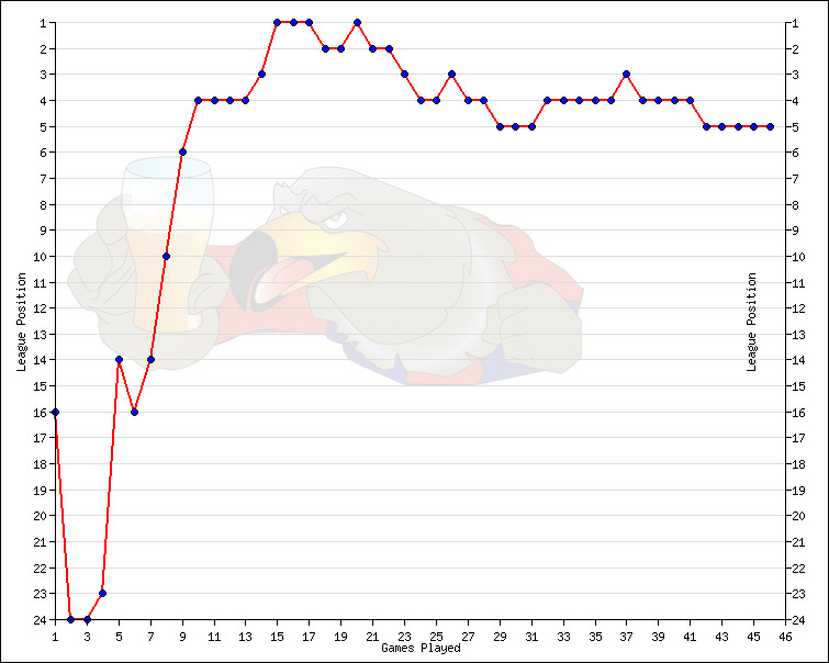 Crystal Palace progession chart - 2012/13 season